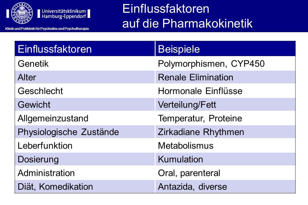 Einflussfaktoren auf die Pharmakokinetik EinflussfaktorenBeispiele GenetikPolymorphismen, CYP450 AlterRenale Elimination GeschlechtHormonale Einflüsse