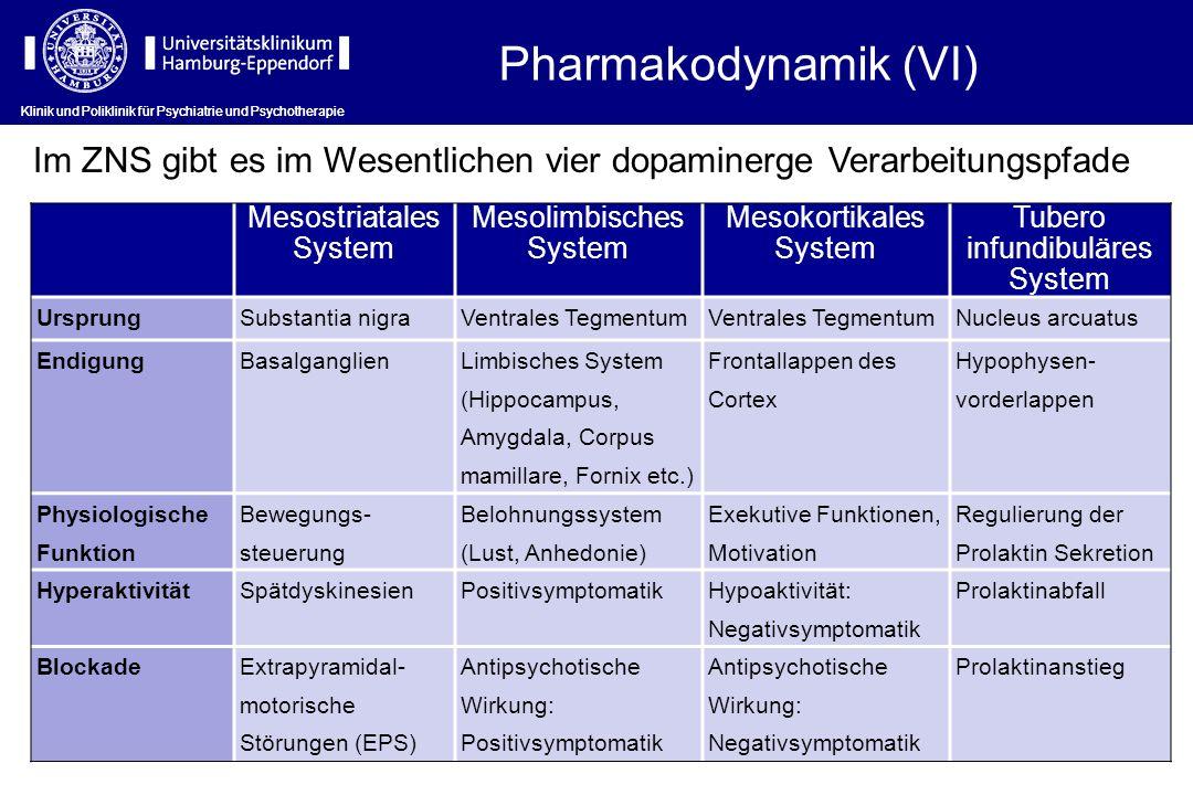 Klinik und Poliklinik für Psychiatrie und Psychotherapie Mesostriatales System Mesolimbisches System Mesokortikales System Tubero infundibuläres Syste