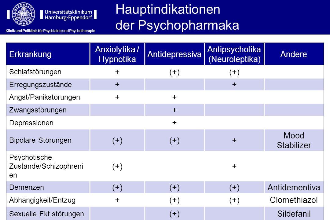 Hauptindikationen der Psychopharmaka Erkrankung Anxiolytika / Hypnotika Antidepressiva Antipsychotika (Neuroleptika) Andere Schlafstörungen +(+) Erreg