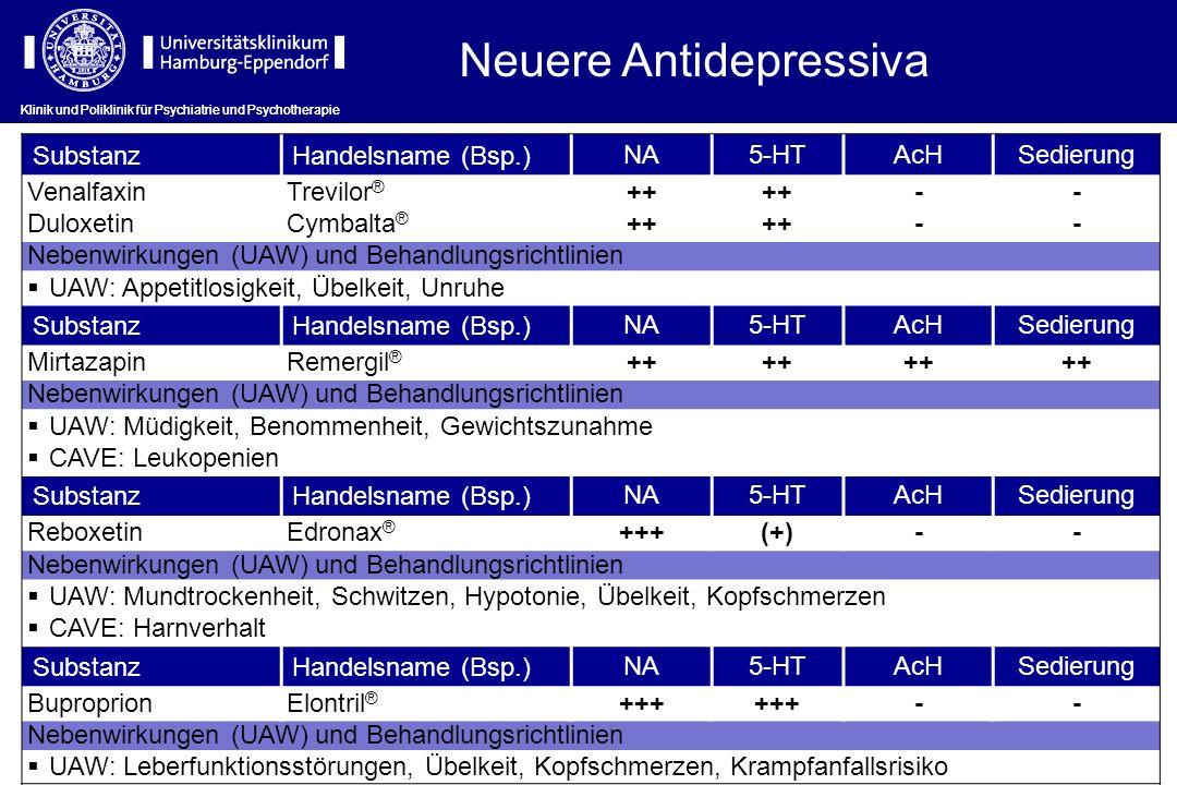 Neuere Antidepressiva SubstanzHandelsname (Bsp.) NA5-HTAcHSedierung VenalfaxinTrevilor ® ++ -- DuloxetinCymbalta ® ++ -- Nebenwirkungen (UAW) und Beha