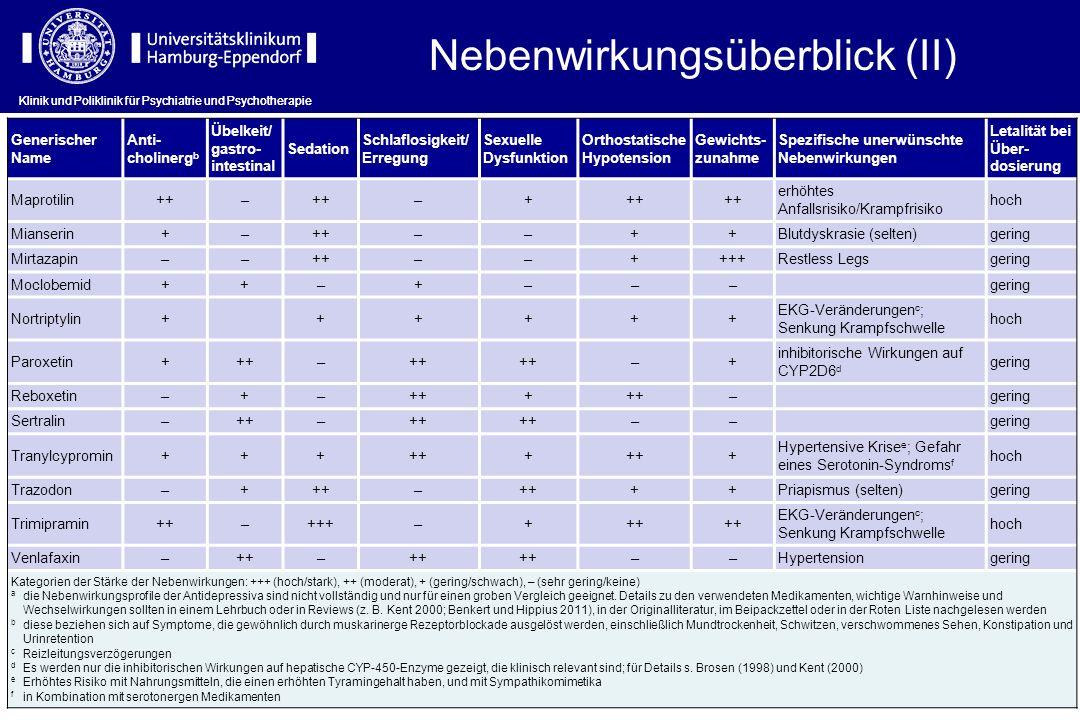Generischer Name Anti- cholinerg b Übelkeit/ gastro- intestinal Sedation Schlaflosigkeit/ Erregung Sexuelle Dysfunktion Orthostatische Hypotension Gew