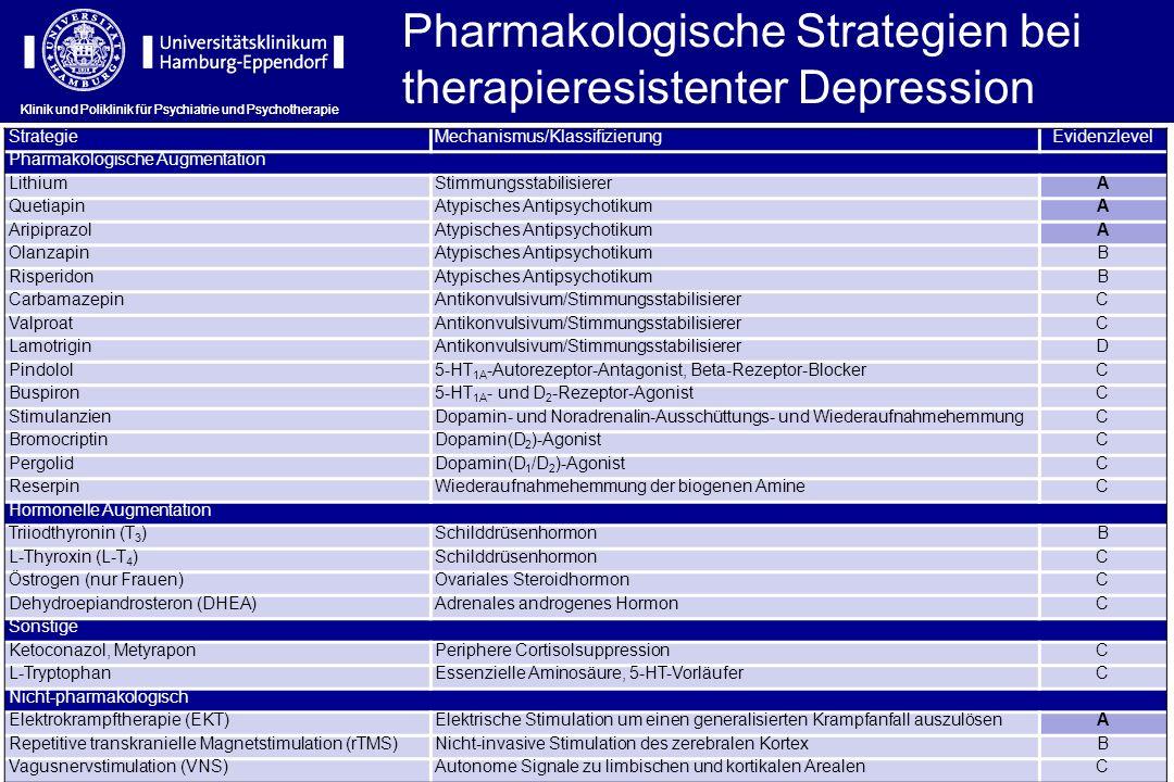 Pharmakologische Strategien bei therapieresistenter Depression Klinik und Poliklinik für Psychiatrie und Psychotherapie StrategieMechanismus/Klassifiz