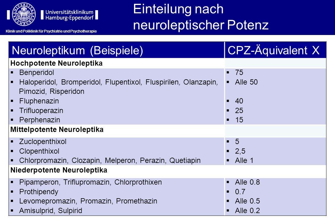 Neuroleptikum (Beispiele)CPZ-Äquivalent X Hochpotente Neuroleptika Benperidol Haloperidol, Bromperidol, Flupentixol, Fluspirilen, Olanzapin, Pimozid,
