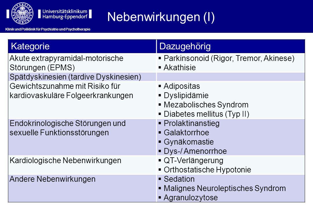 Nebenwirkungen (I) KategorieDazugehörig Akute extrapyramidal-motorische Störungen (EPMS) Parkinsonoid (Rigor, Tremor, Akinese) Akathisie Spätdyskinesi