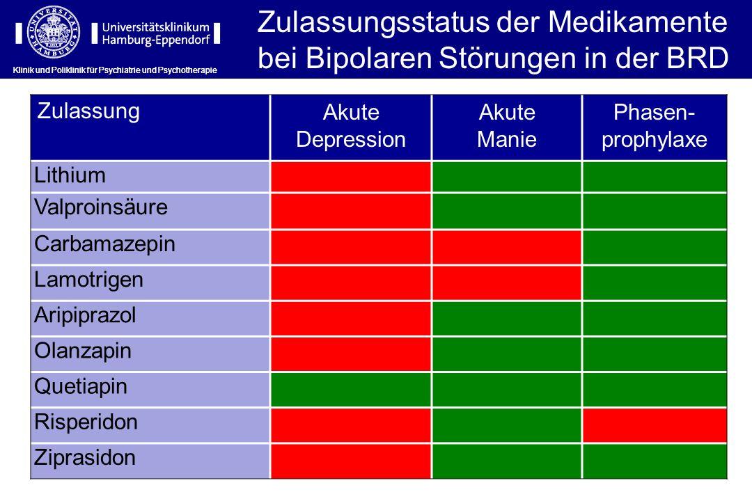 Klinik und Poliklinik für Psychiatrie und Psychotherapie Zulassung Akute Depression Akute Manie Phasen- prophylaxe Lithium Valproinsäure Carbamazepin