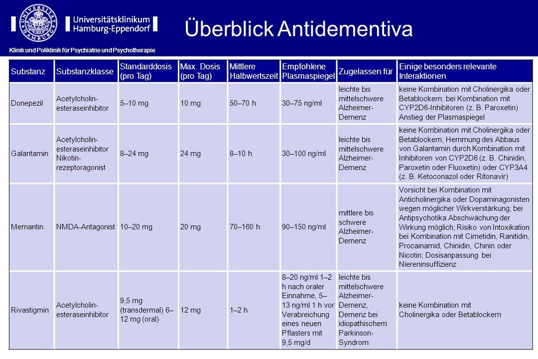 Überblick Antidementiva SubstanzSubstanzklasse Standarddosis (pro Tag) Max. Dosis (pro Tag) Mittlere Halbwertszeit Empfohlene Plasmaspiegel Zugelassen