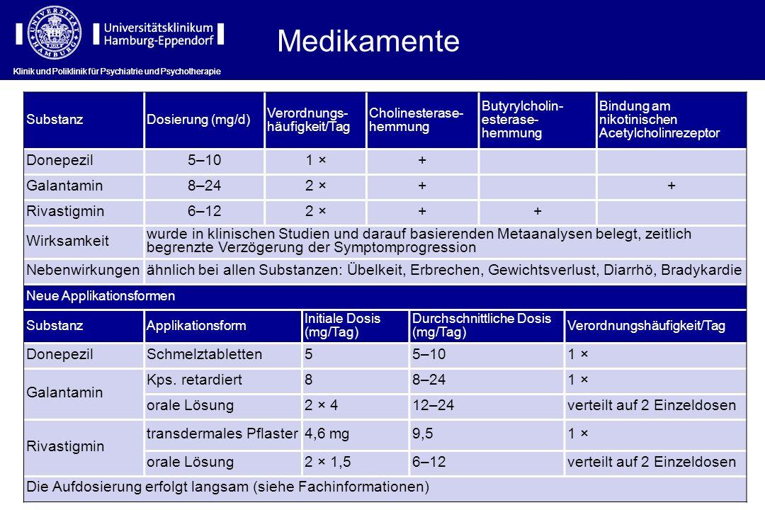 Medikamente SubstanzDosierung (mg/d) Verordnungs- häufigkeit/Tag Cholinesterase- hemmung Butyrylcholin- esterase- hemmung Bindung am nikotinischen Ace