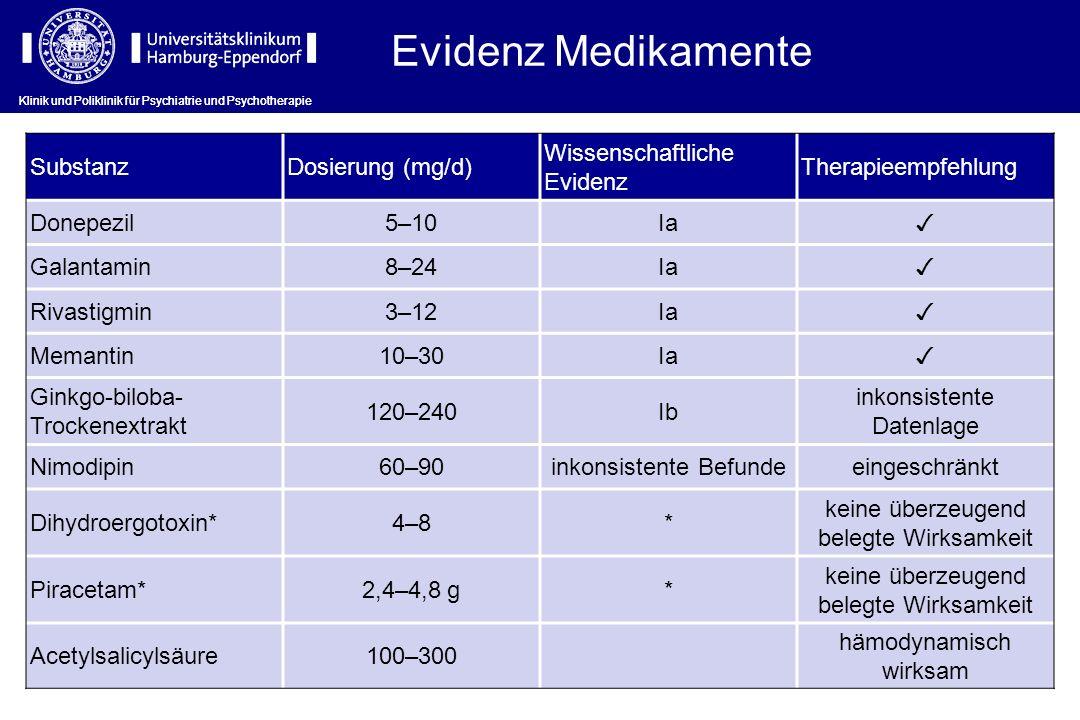 Evidenz Medikamente SubstanzDosierung (mg/d) Wissenschaftliche Evidenz Therapieempfehlung Donepezil5–10Ia Galantamin8–24Ia Rivastigmin3–12Ia Memantin1