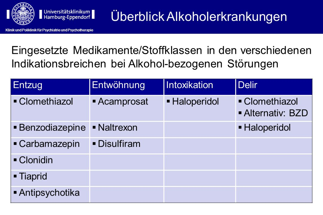 Überblick Alkoholerkrankungen EntzugEntwöhnungIntoxikationDelir Clomethiazol Acamprosat Haloperidol Clomethiazol Alternativ: BZD Benzodiazepine Naltre