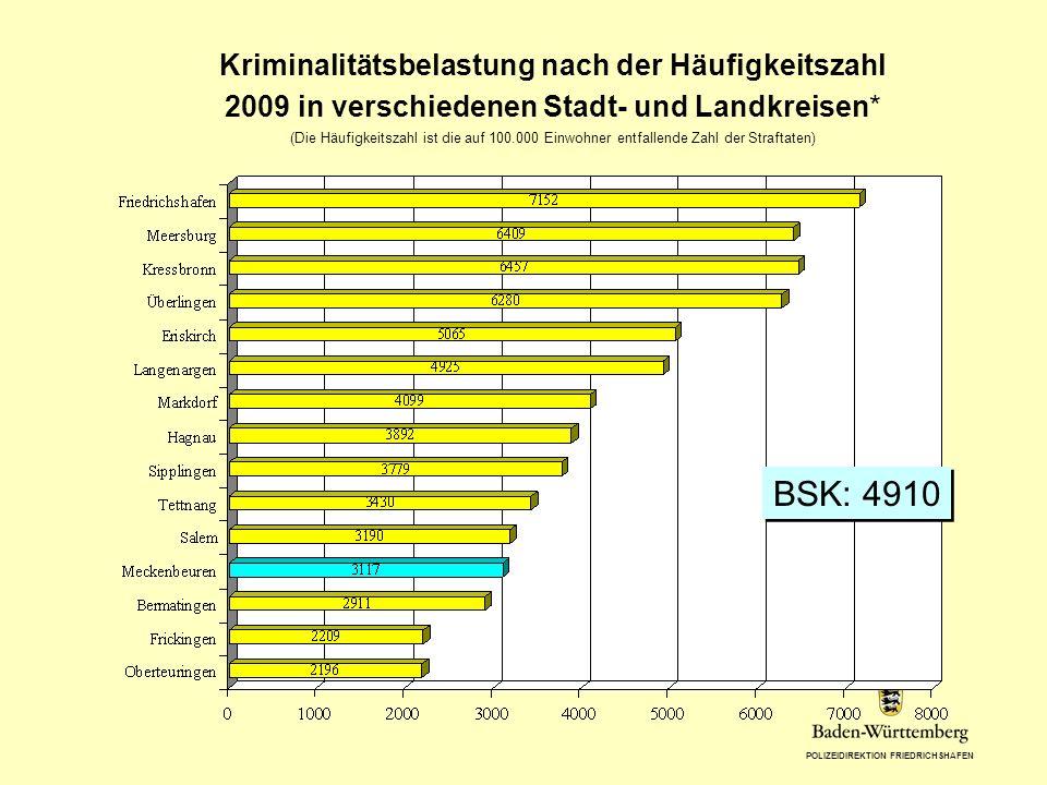 POLIZEIDIREKTION FRIEDRICHSHAFEN Kriminalitätsbelastung nach der Häufigkeitszahl 2009 in verschiedenen Stadt- und Landkreisen* (Die Häufigkeitszahl is
