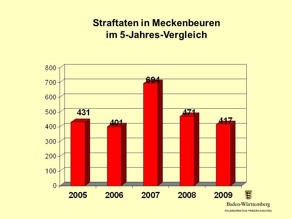 POLIZEIDIREKTION FRIEDRICHSHAFEN Straftaten in Meckenbeuren im 5-Jahres-Vergleich