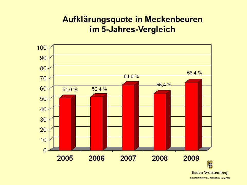 POLIZEIDIREKTION FRIEDRICHSHAFEN Aufklärungsquote in Meckenbeuren im 5-Jahres-Vergleich