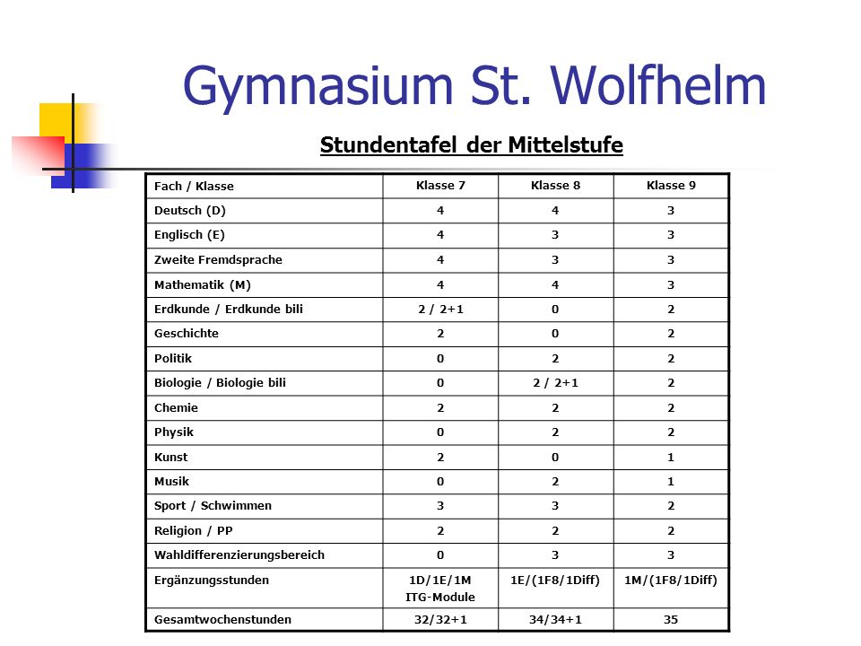 Gymnasium St. Wolfhelm Stundentafel der Mittelstufe Fach / Klasse Klasse 7Klasse 8Klasse 9 Deutsch (D)443 Englisch (E)433 Zweite Fremdsprache433 Mathe