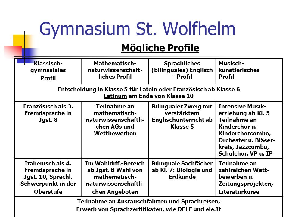 Gymnasium St. Wolfhelm Mögliche Profile Klassisch- gymnasiales Profil Mathematisch- naturwissenschaft- liches Profil Sprachliches (bilinguales) Englis