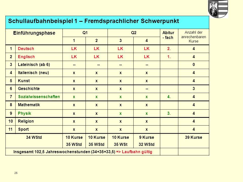 25 Schullaufbahnbeispiel 1 – Fremdsprachlicher Schwerpunkt Einführungsphase Q1Q2Abitur - fach Anzahl der anrechenbaren Kurse 1234 1DeutschLK 2.4 2EnglischLK 1.4 3Lateinisch (ab 6)-- 0 4Italienisch (neu)xxxx4 5Kunstxxxx4 6Geschichtexxx--3 7Sozialwissenschaftenxxxx4.4 8Mathematikxxxx4 9Physikxxxx3.4 10Religionxxxx4 11Sportxxxx4 34 WStd10 Kurse 35 WStd 10 Kurse 35 WStd 10 Kurse 35 WSt 9 Kurse 32 WStd 39 Kurse Insgesamt 102,5 Jahreswochenstunden (34+35+33,5) => Laufbahn gültig