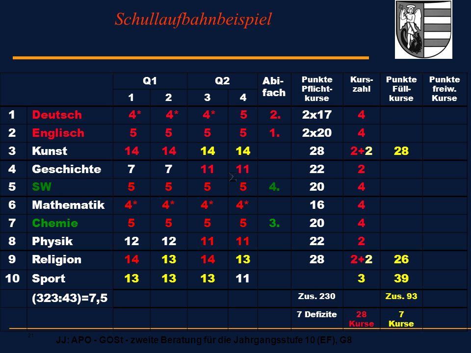 JJ: APO - GOSt - zweite Beratung für die Jahrgangsstufe 10 (EF), G8 21 Schullaufbahnbeispiel Q1Q2Abi- fach Punkte Pflicht- kurse Kurs- zahl Punkte Fül