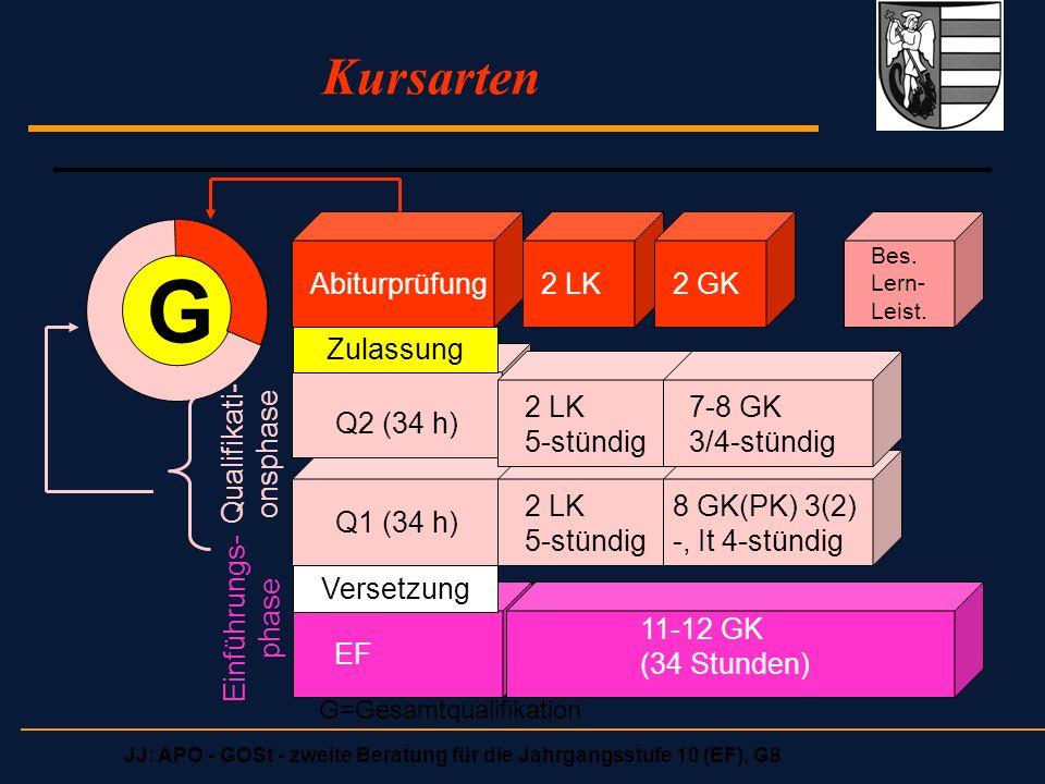 JJ: APO - GOSt - zweite Beratung für die Jahrgangsstufe 10 (EF), G8 Kursarten G Abiturprüfung2 LK2 GK Bes. Lern- Leist. Q1 (34 h) Q2 (34 h) EF 2 LK 5-