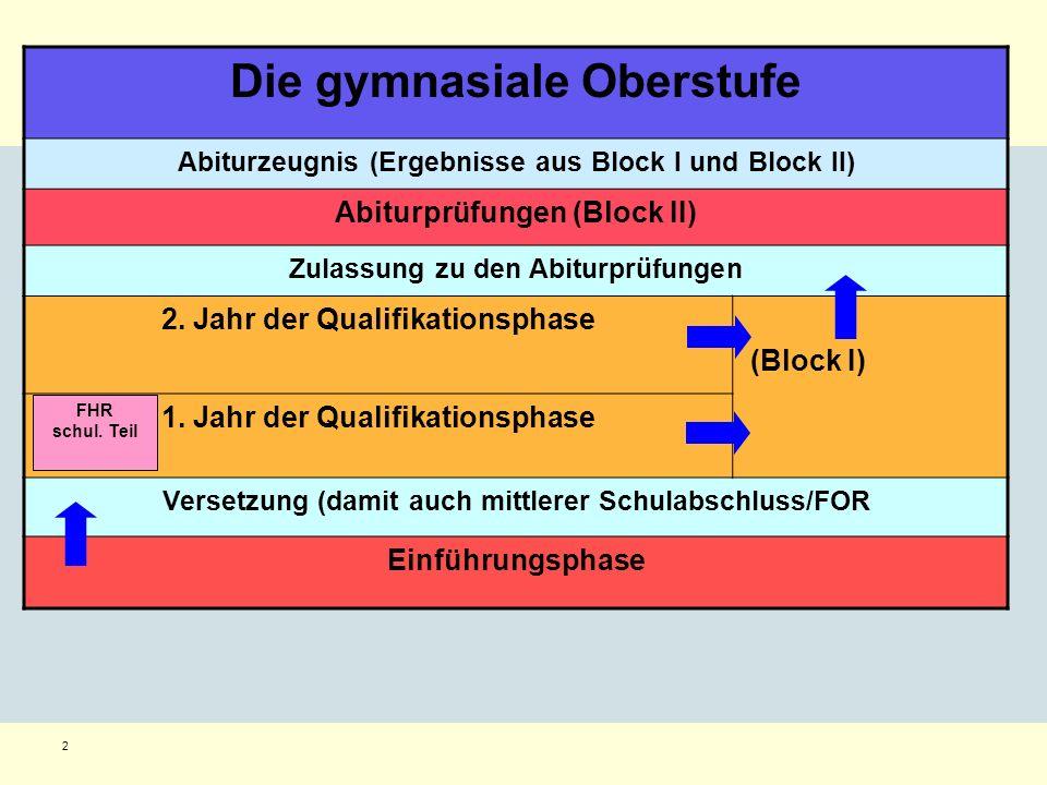 2 Die gymnasiale Oberstufe Abiturzeugnis (Ergebnisse aus Block I und Block II) Abiturprüfungen (Block II) Zulassung zu den Abiturprüfungen 2. Jahr der