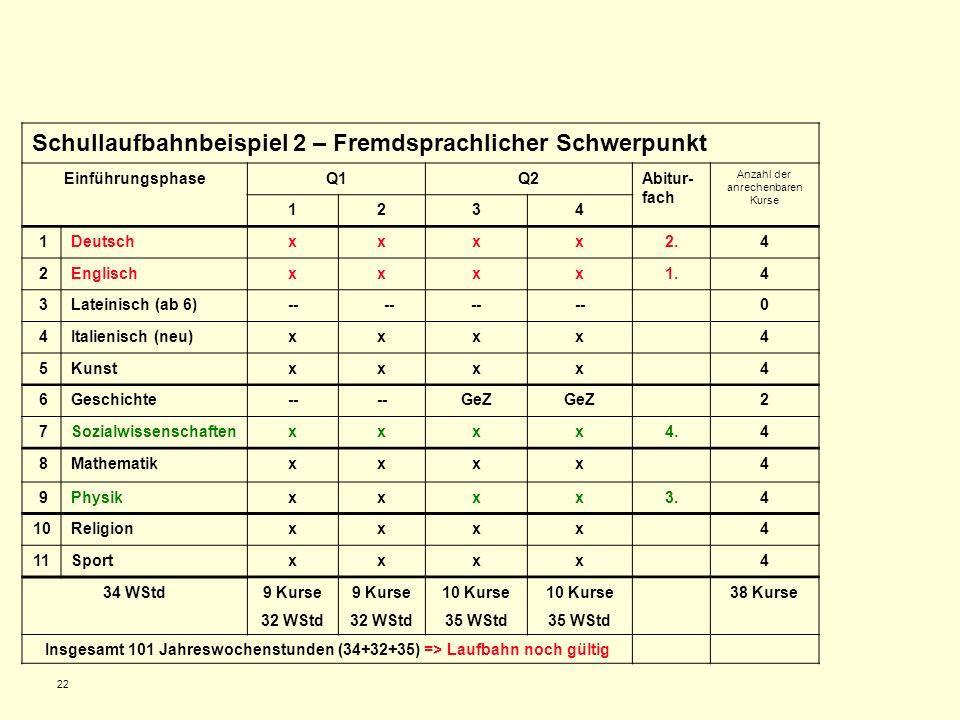 22 Schullaufbahnbeispiel 2 – Fremdsprachlicher Schwerpunkt EinführungsphaseQ1Q2Abitur- fach Anzahl der anrechenbaren Kurse 1234 1Deutschxxxx2.4 2Engli