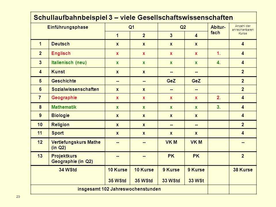 23 Schullaufbahnbeispiel 3 – viele Gesellschaftswissenschaften EinführungsphaseQ1Q2Abitur- fach Anzahl der anrechenbaren Kurse 1234 1Deutschxxxx4 2Eng