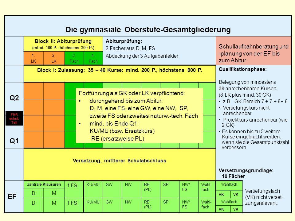 27 Die gymnasiale Oberstufe-Gesamtgliederung Block II: Abiturprüfung (mind. 100 P., höchstens 300 P.) Abiturprüfung: 2 Fächer aus D, M, FS Abdeckung d
