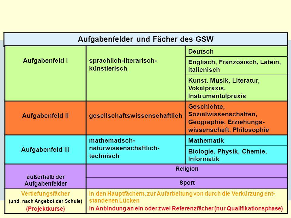 4 Aufgabenfelder und Fächer des GSW Aufgabenfeld Isprachlich-literarisch- künstlerisch Deutsch Englisch, Französisch, Latein, Italienisch Kunst, Musik