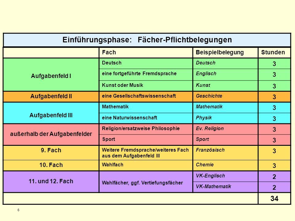 6 Einführungsphase: Fächer-Pflichtbelegungen FachBeispielbelegungStunden Aufgabenfeld I Deutsch 3 eine fortgeführte FremdspracheEnglisch 3 Kunst oder