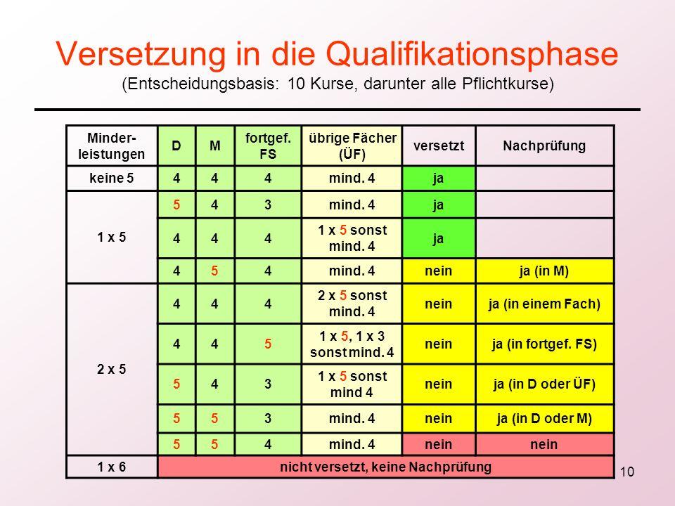10 Versetzung in die Qualifikationsphase (Entscheidungsbasis: 10 Kurse, darunter alle Pflichtkurse) Minder- leistungen DM fortgef. FS übrige Fächer (Ü