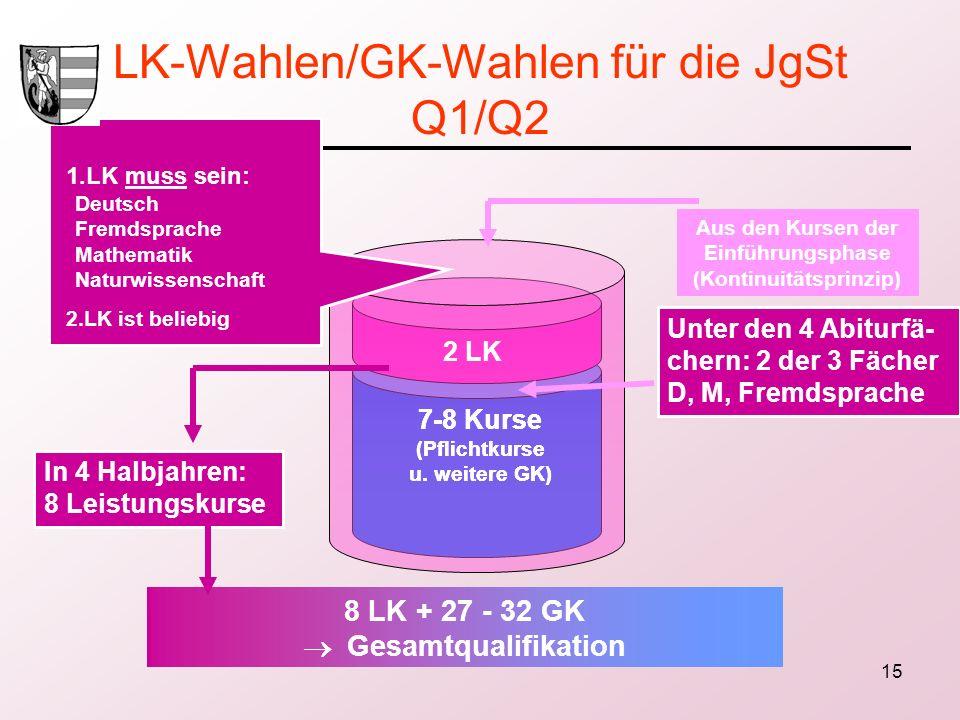 15 LK-Wahlen/GK-Wahlen für die JgSt Q1/Q2 Aus den Kursen der Einführungsphase (Kontinuitätsprinzip) 2 LK 7-8 Kurse (Pflichtkurse u. weitere GK) 1.LK m