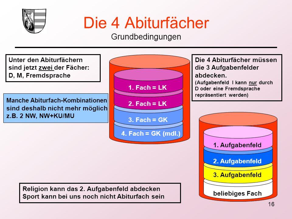 16 Die 4 Abiturfächer Grundbedingungen 1. Fach = LK 2. Fach = LK 3. Fach = GK 4. Fach = GK (mdl.) 1. Aufgabenfeld 2. Aufgabenfeld 3. Aufgabenfeld beli