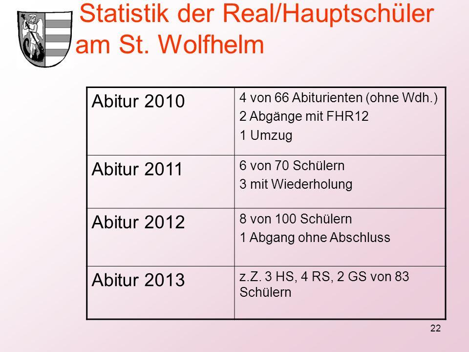 22 Statistik der Real/Hauptschüler am St. Wolfhelm Abitur 2010 4 von 66 Abiturienten (ohne Wdh.) 2 Abgänge mit FHR12 1 Umzug Abitur 2011 6 von 70 Schü