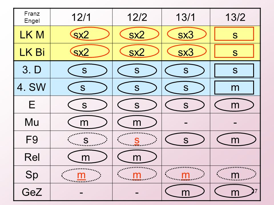 27 Franz Engel 12/112/213/113/2 LK Msx2 sx3s LK Bisx2 sx3s 3. D ssss 4. SW sssm E sssm Mu mm-- F9 sssm Rel mm Spmmmm GeZ--mm