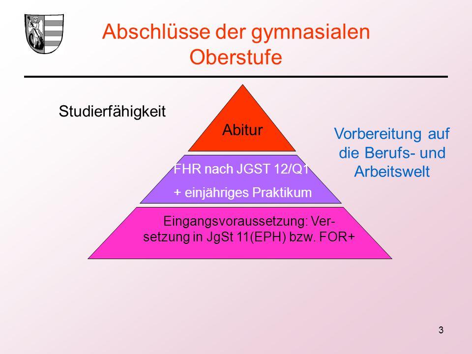 3 Abschlüsse der gymnasialen Oberstufe Studierfähigkeit Vorbereitung auf die Berufs- und Arbeitswelt Abitur FHR nach JGST 12/Q1 + einjähriges Praktiku
