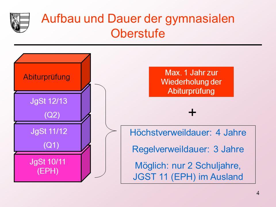 4 Aufbau und Dauer der gymnasialen Oberstufe Abiturprüfung JgSt 12/13 (Q2) JgSt 11/12 (Q1) JgSt 10/11 (EPH) Max. 1 Jahr zur Wiederholung der Abiturprü