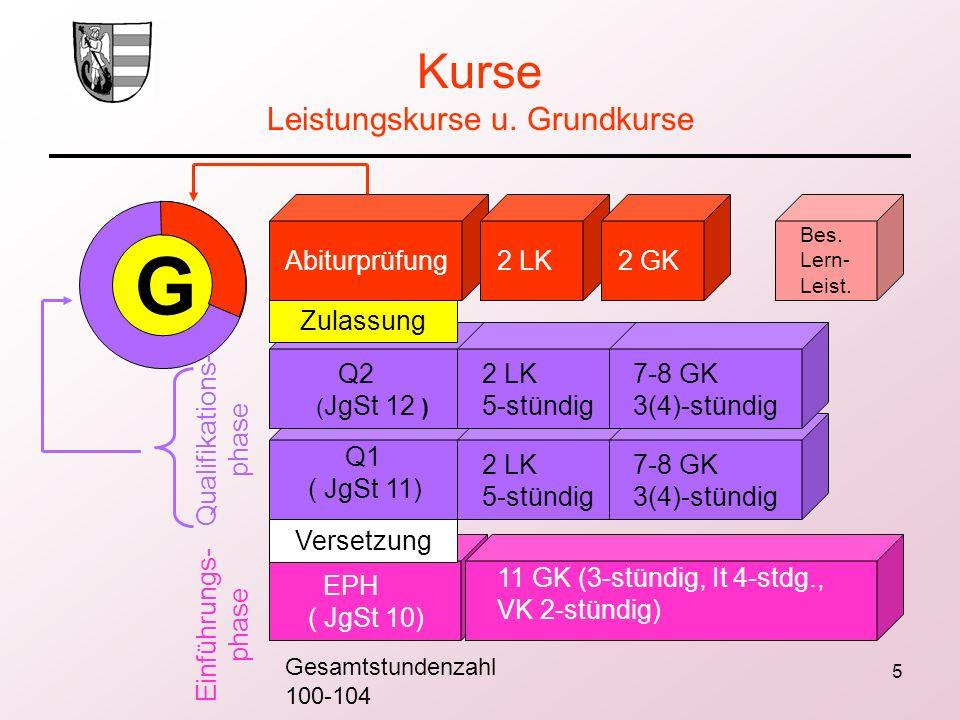 5 Kurse Leistungskurse u. Grundkurse G Abiturprüfung2 LK2 GK Bes. Lern- Leist. Q1 ( JgSt 11) Q2 ( JgSt 12 ) EPH ( JgSt 10) 2 LK 5-stündig 7-8 GK 3(4)-