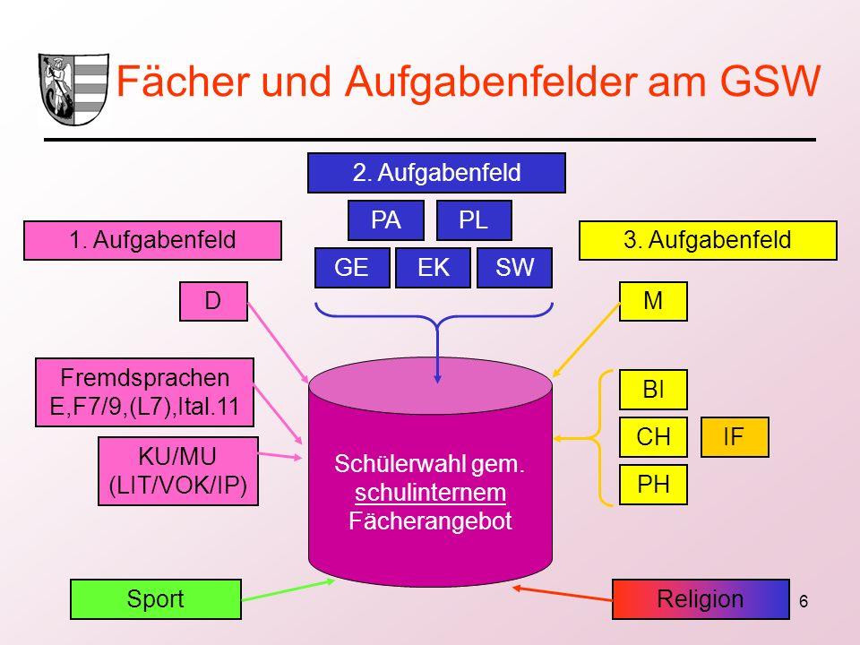 6 Fächer und Aufgabenfelder am GSW 2. Aufgabenfeld PAPL GEEKSW Schülerwahl gem. schulinternem Fächerangebot 1. Aufgabenfeld3. Aufgabenfeld D KU/MU (LI