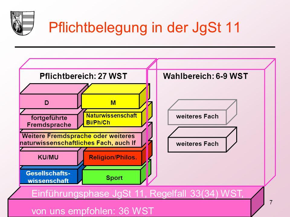 7 Pflichtbelegung in der JgSt 11 Einführungsphase JgSt 11, Regelfall 33(34) WST, von uns empfohlen: 36 WST Gesellschafts- wissenschaft Sport Religion/