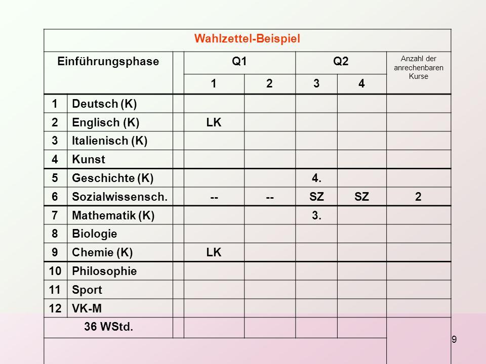 9 Wahlzettel-Beispiel EinführungsphaseQ1Q2 Anzahl der anrechenbaren Kurse 1234 1Deutsch (K) 2Englisch (K)LK 3Italienisch (K) 4Kunst 5Geschichte (K)4.