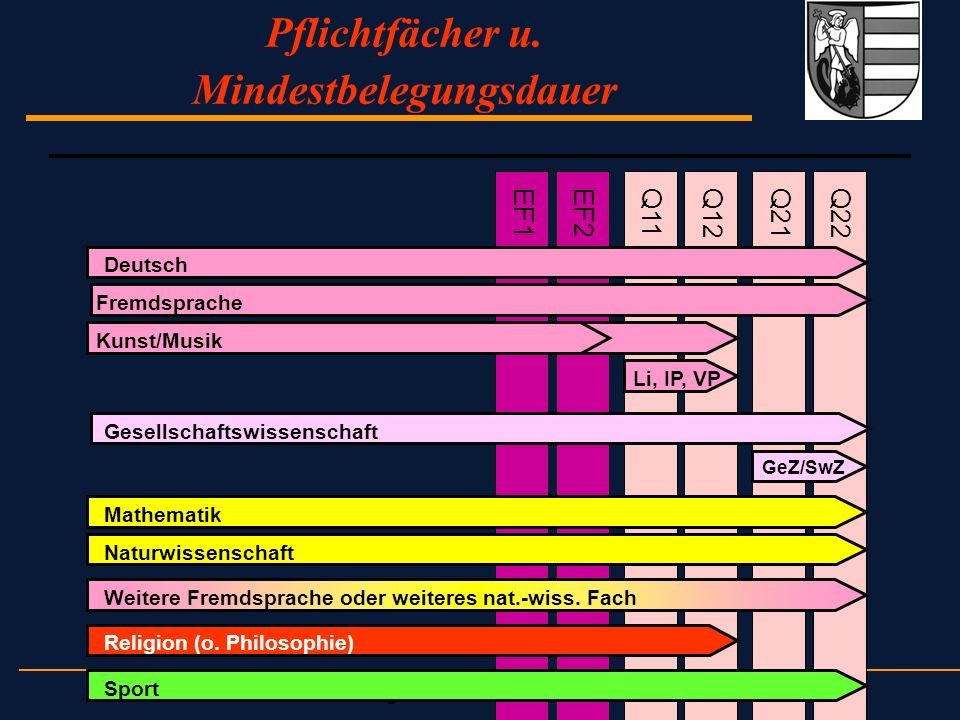 JJ: APO - GOSt - zweite Beratung für die Jahrgangsstufen 10/11, G8/G9 Pflichtfächer u. Mindestbelegungsdauer EF2Q21Q11Q12EF1Q22 Deutsch Fremdsprache K