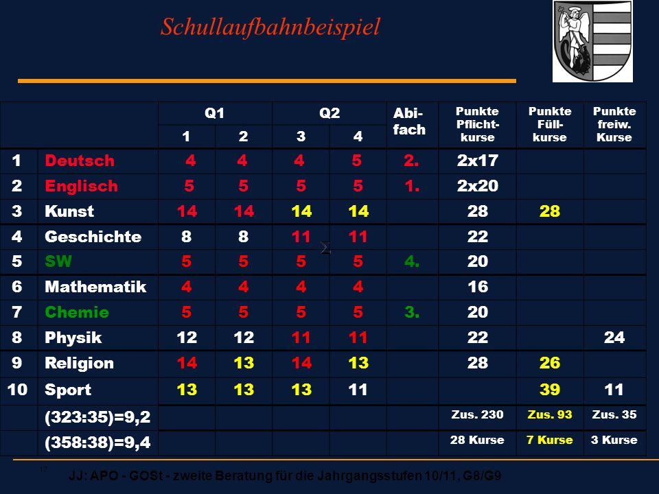 JJ: APO - GOSt - zweite Beratung für die Jahrgangsstufen 10/11, G8/G9 17 Schullaufbahnbeispiel Q1Q2Abi- fach Punkte Pflicht- kurse Punkte Füll- kurse Punkte freiw.