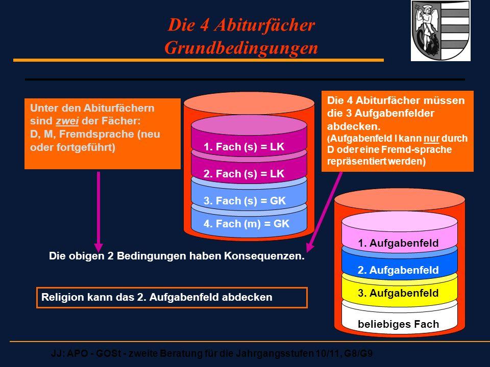 JJ: APO - GOSt - zweite Beratung für die Jahrgangsstufen 10/11, G8/G9 Die 4 Abiturfächer Grundbedingungen 1. Fach (s) = LK 2. Fach (s) = LK 3. Fach (s