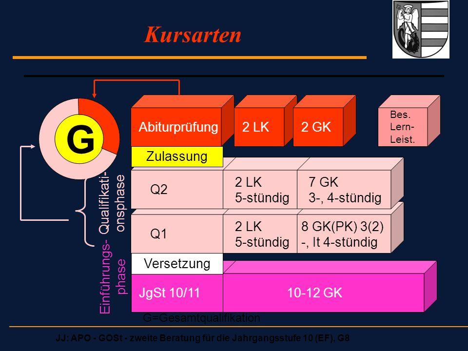 JJ: APO - GOSt - zweite Beratung für die Jahrgangsstufe 10 (EF), G8 Kursarten G Abiturprüfung2 LK2 GK Bes. Lern- Leist. Q1 Q2 JgSt 10/11 2 LK 5-stündi