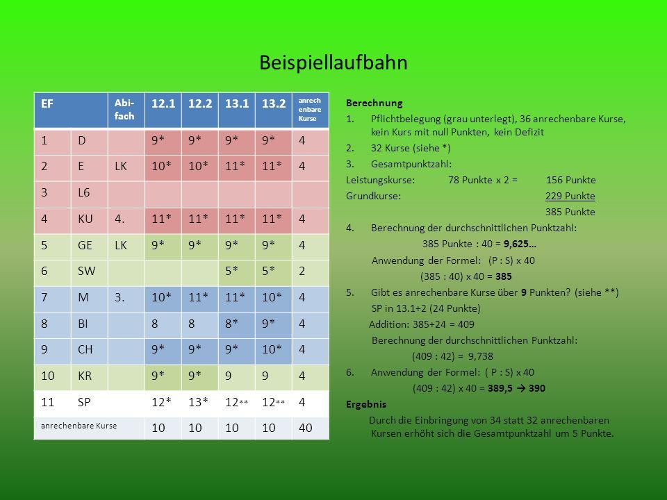 Beispiellaufbahn EF Abi- fach 12.112.213.113.2 anrech enbare Kurse 1D9* 4 2ELK10* 11* 4 3L6 4KU4.11* 4 5GELK9* 4 6SW5* 2 7M3.10*11* 10*4 8BI888*9*4 9CH9* 10*4 10KR9* 994 11SP12*13*12 ** 4 anrechenbare Kurse 10 40 Berechnung 1.Pflichtbelegung (grau unterlegt), 36 anrechenbare Kurse, kein Kurs mit null Punkten, kein Defizit 2.32 Kurse (siehe *) 3.Gesamtpunktzahl: Leistungskurse: 78 Punkte x 2 = 156 Punkte Grundkurse: 229 Punkte 385 Punkte 4.Berechnung der durchschnittlichen Punktzahl: 385 Punkte : 40 = 9,625… Anwendung der Formel: (P : S) x 40 (385 : 40) x 40 = 385 5.Gibt es anrechenbare Kurse über 9 Punkten.