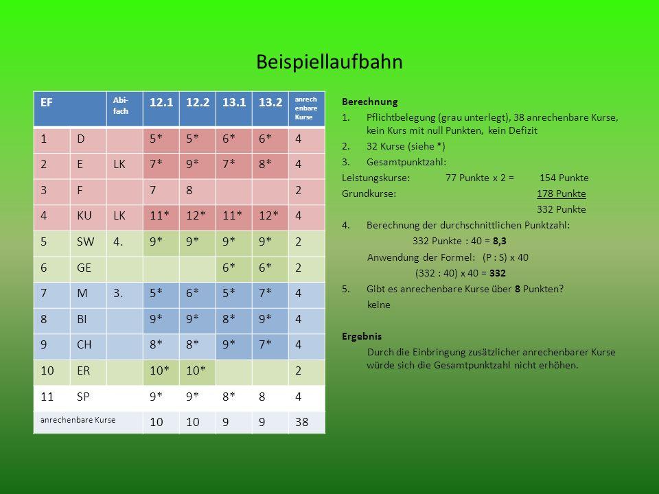 Beispiellaufbahn EF Abi- fach 12.112.213.113.2 anrech enbare Kurse 1D5* 6* 4 2ELK7*9*7*8*4 3F782 4KULK11*12*11*12*4 5SW4.9* 2 6GE6* 2 7M3.5*6*5*7*4 8BI9* 8*9*4 9CH8* 9*7*4 10ER10* 2 11SP9* 8*84 anrechenbare Kurse 10 9938 Berechnung 1.Pflichtbelegung (grau unterlegt), 38 anrechenbare Kurse, kein Kurs mit null Punkten, kein Defizit 2.32 Kurse (siehe *) 3.Gesamtpunktzahl: Leistungskurse: 77 Punkte x 2 = 154 Punkte Grundkurse: 178 Punkte 332 Punkte 4.Berechnung der durchschnittlichen Punktzahl: 332 Punkte : 40 = 8,3 Anwendung der Formel: (P : S) x 40 (332 : 40) x 40 = 332 5.Gibt es anrechenbare Kurse über 8 Punkten.
