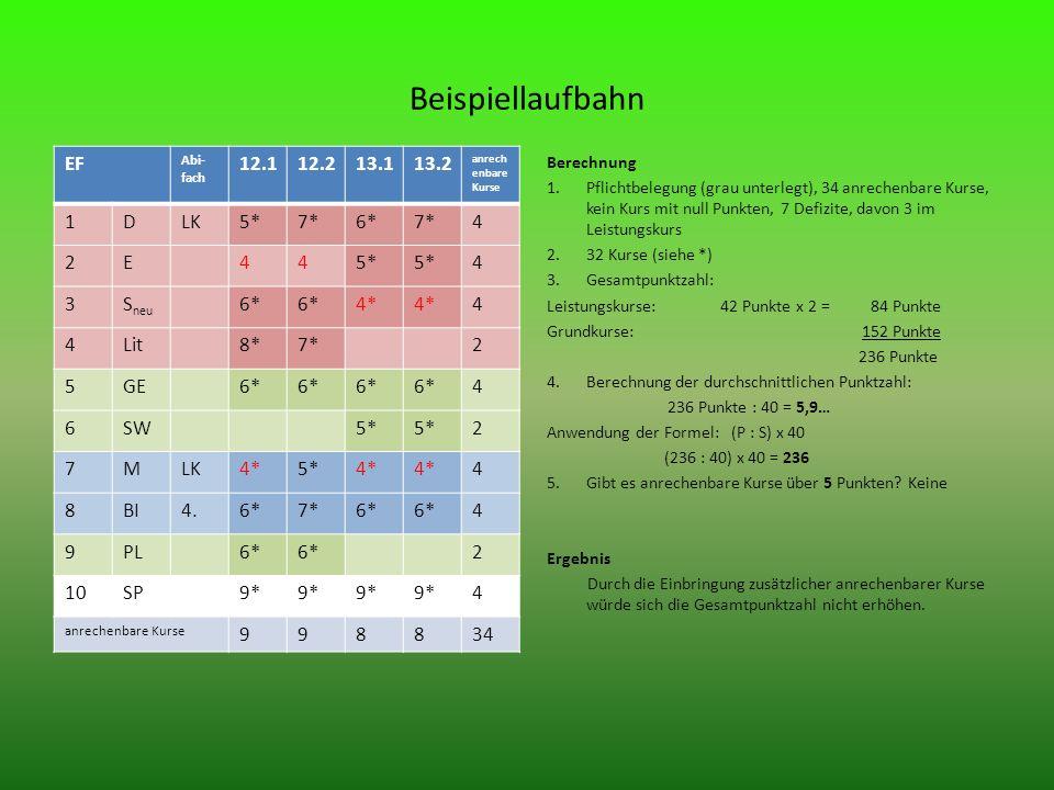 Beispiellaufbahn EF Abi- fach 12.112.213.113.2 anrech enbare Kurse 1DLK5*7*6*7*4 2E445* 4 3S neu 6* 4* 4 4Lit8*7*2 5GE6* 4 6SW5* 2 7MLK4*5*4* 4 8BI4.6*7*6* 4 9PL6* 2 10SP9* 4 anrechenbare Kurse 998834 Berechnung 1.Pflichtbelegung (grau unterlegt), 34 anrechenbare Kurse, kein Kurs mit null Punkten, 7 Defizite, davon 3 im Leistungskurs 2.32 Kurse (siehe *) 3.Gesamtpunktzahl: Leistungskurse: 42 Punkte x 2 = 84 Punkte Grundkurse: 152 Punkte 236 Punkte 4.Berechnung der durchschnittlichen Punktzahl: 236 Punkte : 40 = 5,9… Anwendung der Formel: (P : S) x 40 (236 : 40) x 40 = 236 5.Gibt es anrechenbare Kurse über 5 Punkten.
