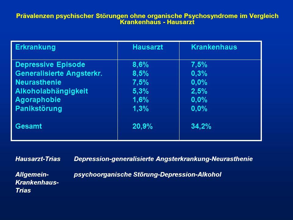 Prävalenzen psychischer Störungen ohne organische Psychosyndrome im Vergleich Krankenhaus - Hausarzt ErkrankungHausarztKrankenhaus Depressive Episode8
