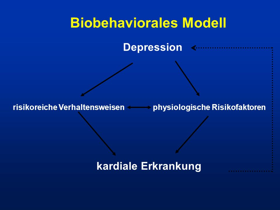 : Das biobehaviorale Modell der Komorbidität von Depressionen und kardialen Erkrankungen. Depression risikoreiche Verhaltensweisenphysiologische Risik