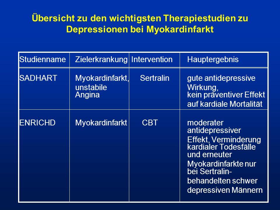 Übersicht zu den wichtigsten Therapiestudien zu Depressionen bei Myokardinfarkt Studienname ZielerkrankungInterventionHauptergebnis SADHARTMyokardinfa