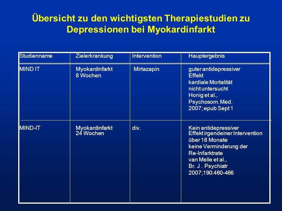 Übersicht zu den wichtigsten Therapiestudien zu Depressionen bei Myokardinfarkt Studienname ZielerkrankungInterventionHauptergebnis MIND ITMyokardinfa