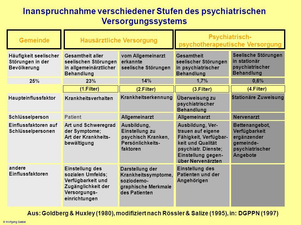 © Wolfgang Gaebel Gemeinde Hausärztliche Versorgung Psychiatrisch- psychotherapeutische Versorgung Häufigkeit seelischer Störungen in der Bevölkerung